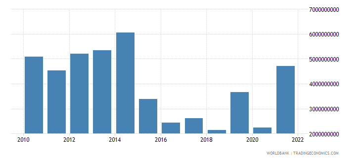bahrain total reserves minus gold us dollar wb data