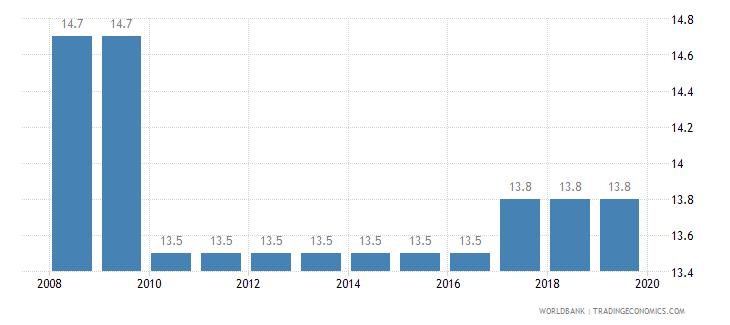 bahrain total tax rate percent of profit wb data
