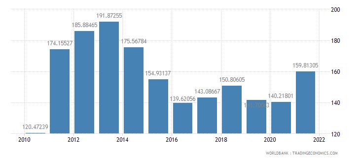 bahrain trade percent of gdp wb data