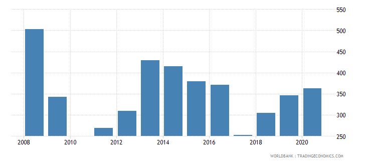 bahrain trademark applications resident by count wb data