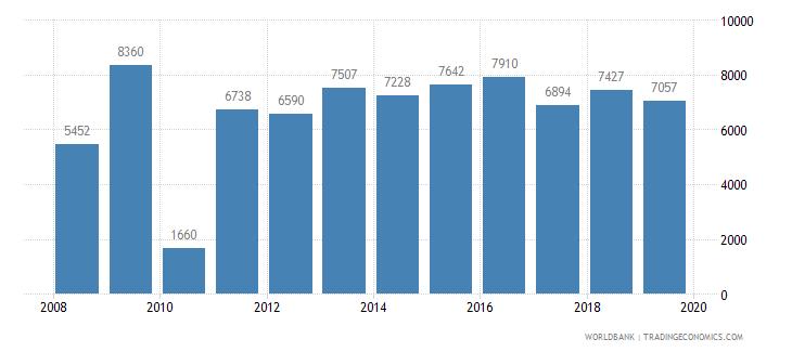 bahrain trademark applications total wb data