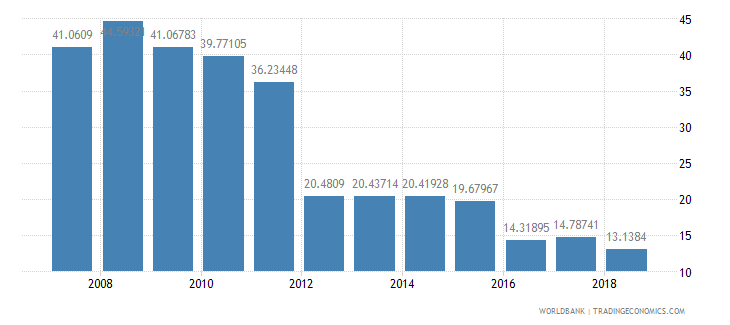 bahrain transport services percent of service imports bop wb data