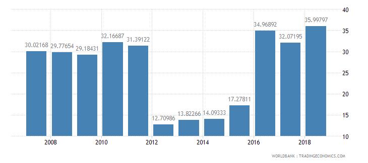 bahrain travel services percent of service exports bop wb data