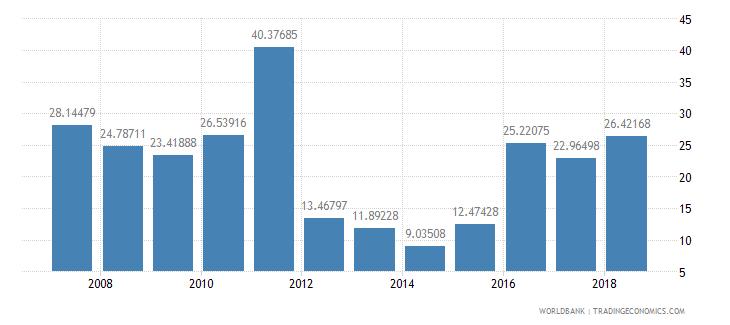 bahrain travel services percent of service imports bop wb data