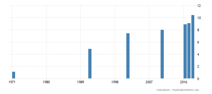 bahrain uis mean years of schooling of the population age 25 female wb data
