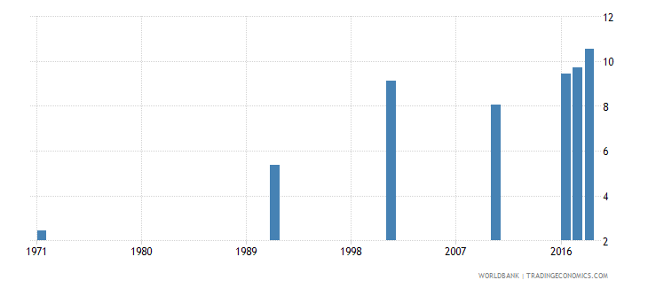 bahrain uis mean years of schooling of the population age 25 male wb data