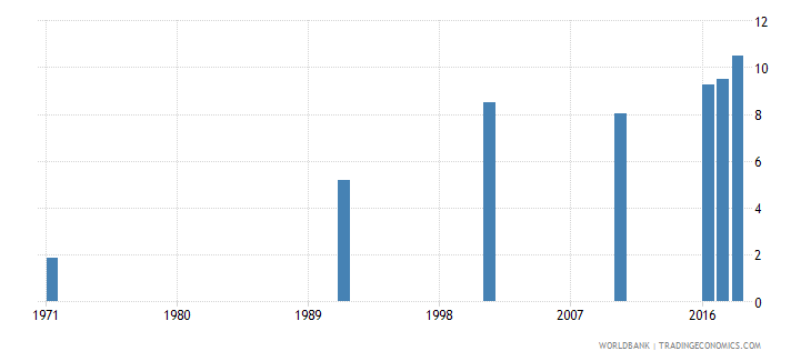 bahrain uis mean years of schooling of the population age 25 total wb data