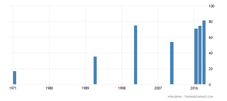 bahrain uis percentage of population age 25 with at least completed lower secondary education isced 2 or higher male wb data