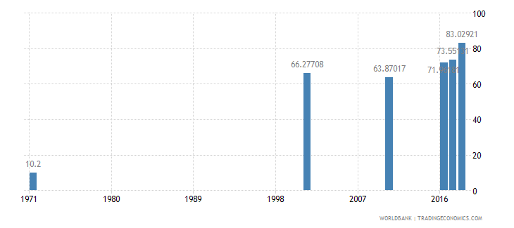 bahrain uis percentage of population age 25 with at least completed primary education isced 1 or higher female wb data