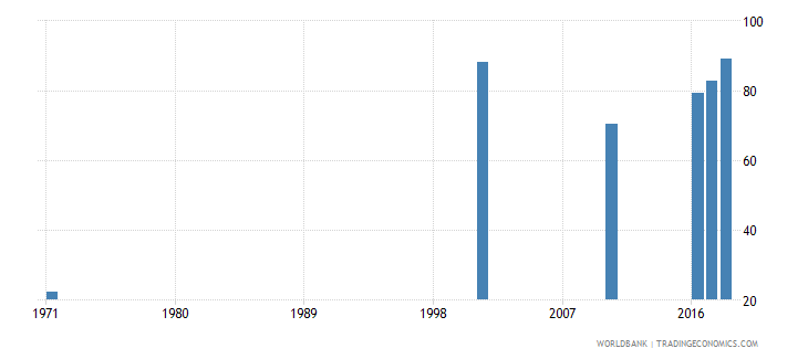 bahrain uis percentage of population age 25 with at least completed primary education isced 1 or higher male wb data