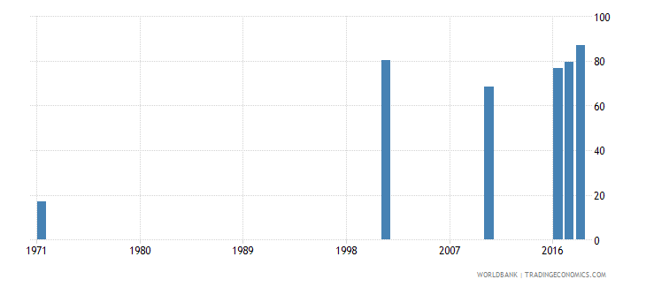 bahrain uis percentage of population age 25 with at least completed primary education isced 1 or higher total wb data
