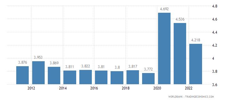 bahrain unemployment female percent of female labor force wb data