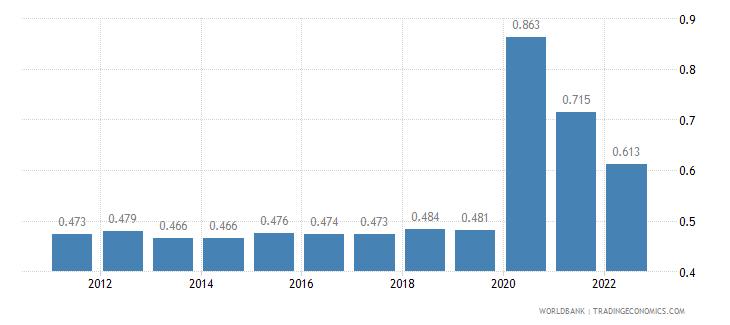 bahrain unemployment male percent of male labor force wb data