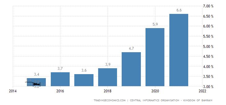 Bahrain Unemployment Rate