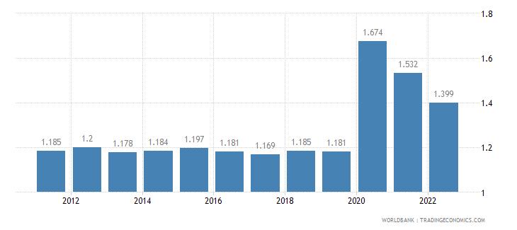bahrain unemployment total percent of total labor force wb data