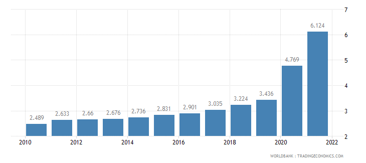 bahrain unemployment youth male percent of male labor force ages 15 24 wb data