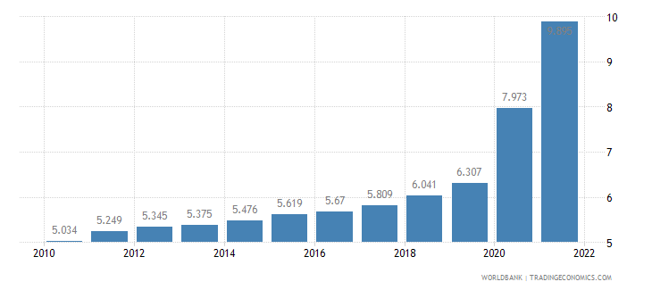 bahrain unemployment youth total percent of total labor force ages 15 24 wb data