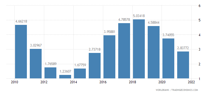 bahrain urban population growth annual percent wb data