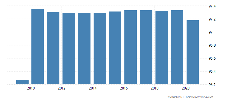 bahrain wage and salaried workers total percent of total employed wb data