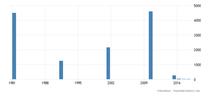bahrain youth illiterate population 15 24 years male number wb data