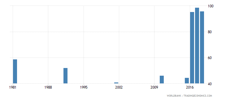 bahrain youth illiterate population 15 24 years percent female wb data