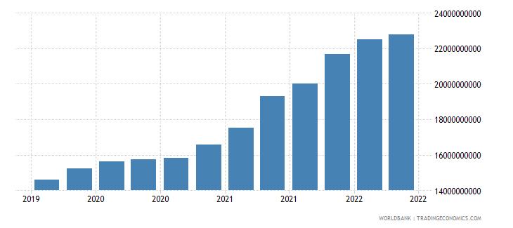 bangladesh 01_cross border loans from bis reporting banks wb data
