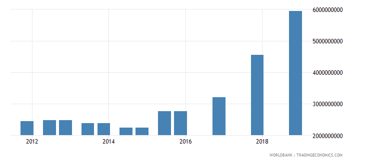 bangladesh 03_official bilateral loans total wb data