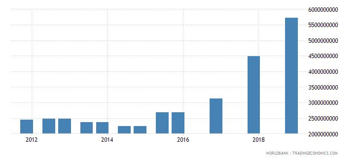bangladesh 04_official bilateral loans aid loans wb data