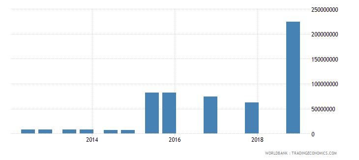 bangladesh 05_official bilateral loans other wb data