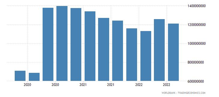bangladesh 07_multilateral loans imf wb data