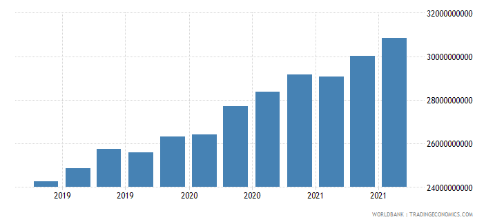 bangladesh 08_multilateral loans other institutions wb data