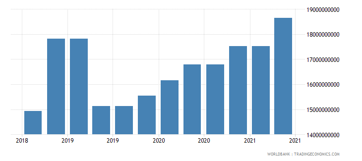 bangladesh 09_insured export credit exposures berne union wb data