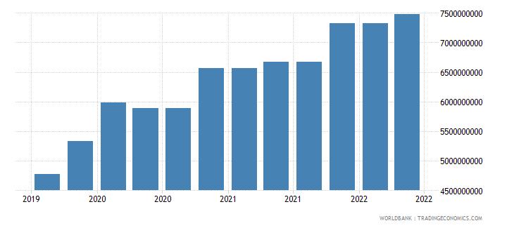 bangladesh 10_insured export credit exposures short term bu wb data