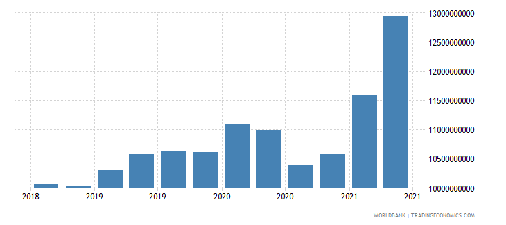 bangladesh 12_liabilities to bis banks cons  short term wb data
