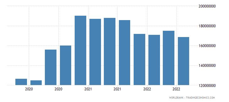 bangladesh 13_multilateral loans imf short term wb data