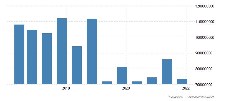 bangladesh 14_debt securities held by nonresidents wb data