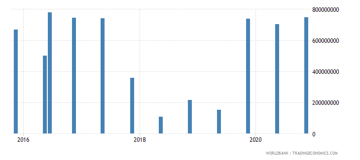bangladesh 15_debt securities held by nonresidents total short term wb data