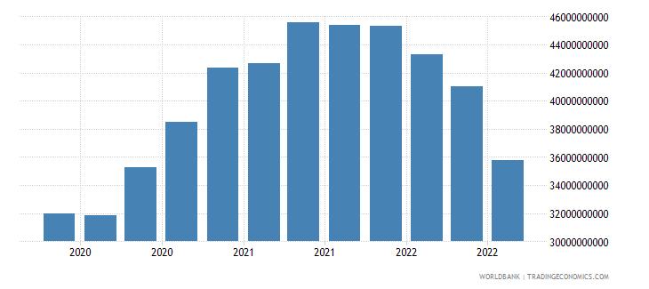 bangladesh 24_international reserves excluding gold wb data