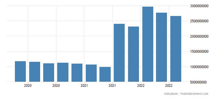 bangladesh 25_sdr holdings wb data