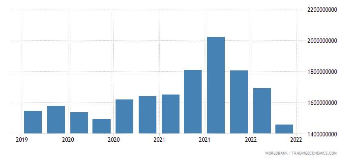 bangladesh 28_cross border dep with bis banks nonbanks wb data