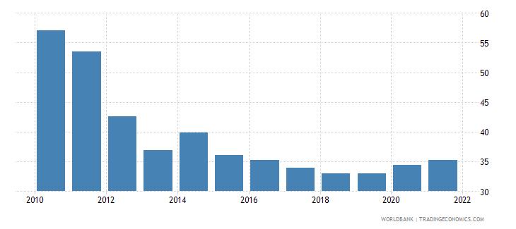 bangladesh 5 bank asset concentration wb data