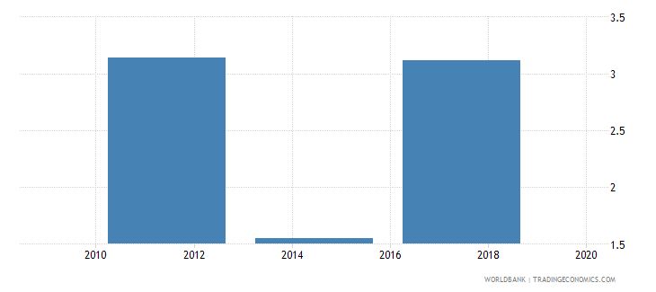 bangladesh account used to receive wages percent age 15 wb data