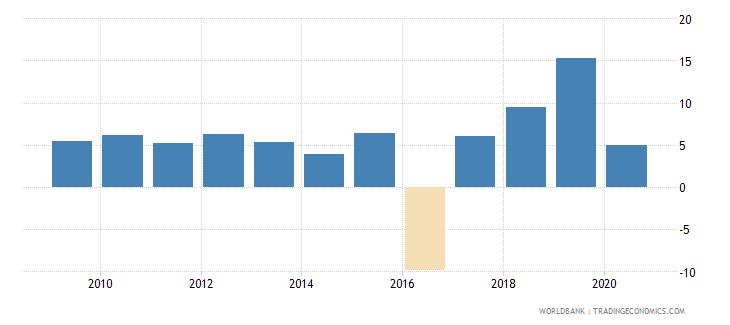 bangladesh adjusted net national income annual percent growth wb data