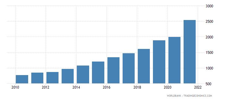 bangladesh adjusted net national income per capita current us$ wb data