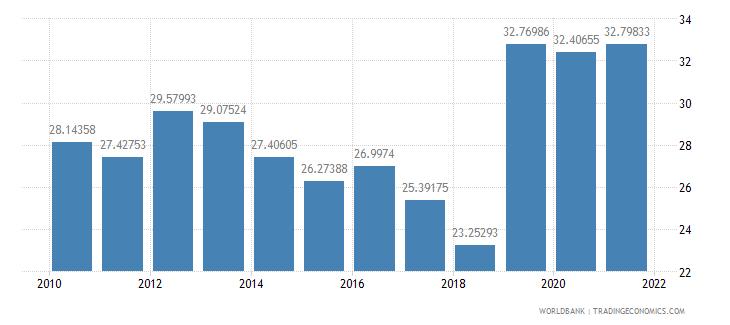 bangladesh adjusted net savings excluding particulate emission damage percent of gni wb data
