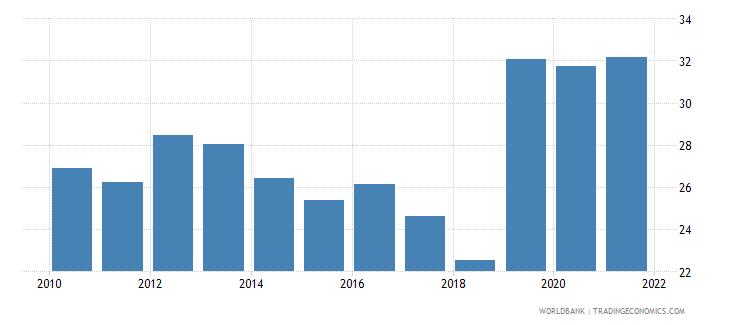 bangladesh adjusted net savings including particulate emission damage percent of gni wb data
