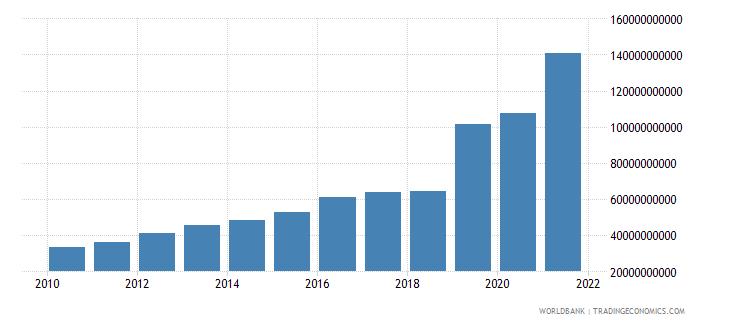 bangladesh adjusted net savings including particulate emission damage us dollar wb data