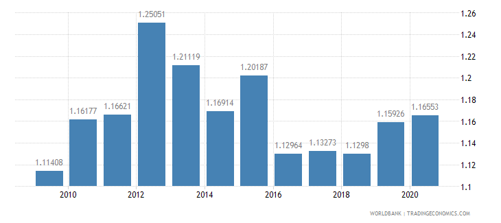 bangladesh adjusted savings carbon dioxide damage percent of gni wb data