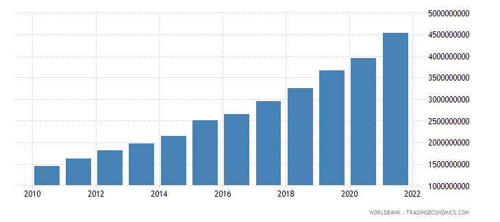 bangladesh adjusted savings carbon dioxide damage us dollar wb data