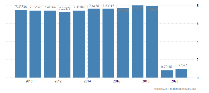 bangladesh adjusted savings consumption of fixed capital percent of gni wb data